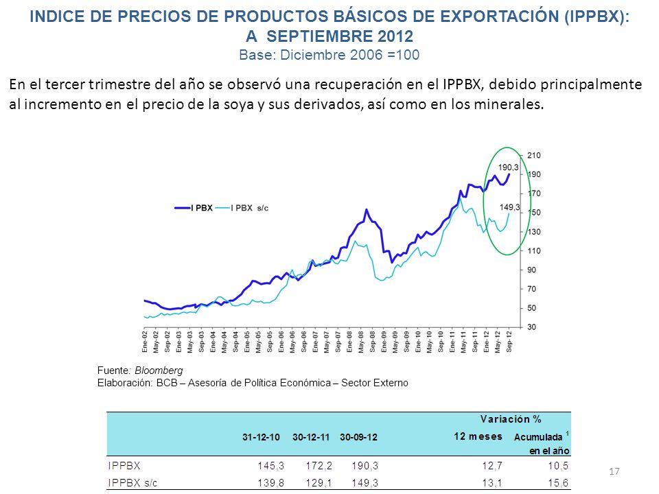 INDICE DE PRECIOS DE PRODUCTOS BÁSICOS DE EXPORTACIÓN (IPPBX): A SEPTIEMBRE 2012 Base: Diciembre 2006 =100 17 Fuente: Bloomberg Elaboración: BCB – Ase