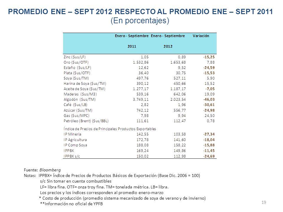 19 PROMEDIO ENE – SEPT 2012 RESPECTO AL PROMEDIO ENE – SEPT 2011 (En porcentajes) Fuente: Bloomberg Notas: IPPBX= Índice de Precios de Productos Básic