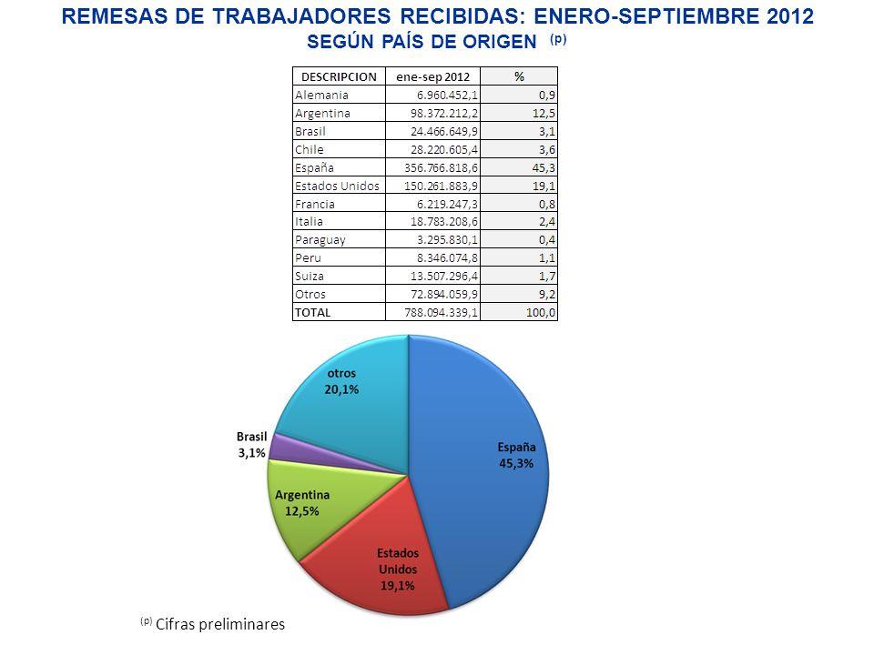 REMESAS DE TRABAJADORES RECIBIDAS: ENERO-SEPTIEMBRE 2012 SEGÚN PAÍS DE ORIGEN (p) (p) Cifras preliminares