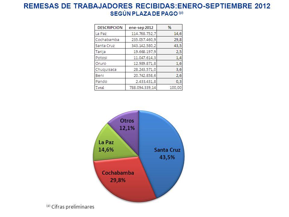 REMESAS DE TRABAJADORES RECIBIDAS:ENERO-SEPTIEMBRE 2012 SEGÚN PLAZA DE PAGO (p) (p) Cifras preliminares