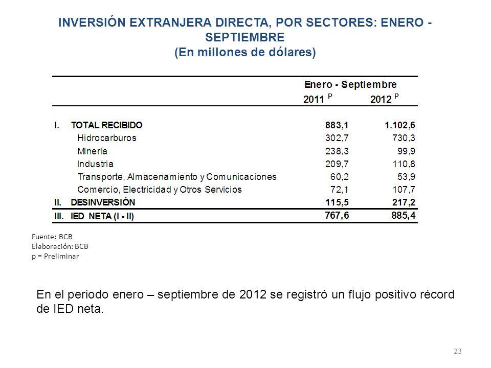 23 En el periodo enero – septiembre de 2012 se registró un flujo positivo récord de IED neta. Fuente: BCB Elaboración: BCB p = Preliminar INVERSIÓN EX