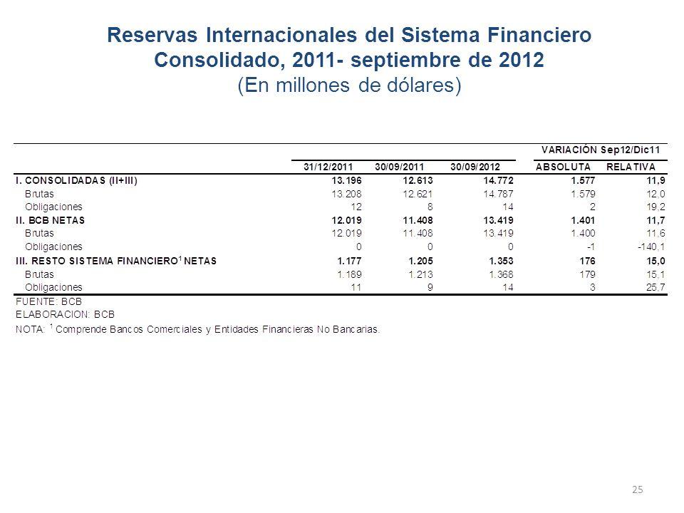 Reservas Internacionales del Sistema Financiero Consolidado, 2011- septiembre de 2012 (En millones de dólares) 25