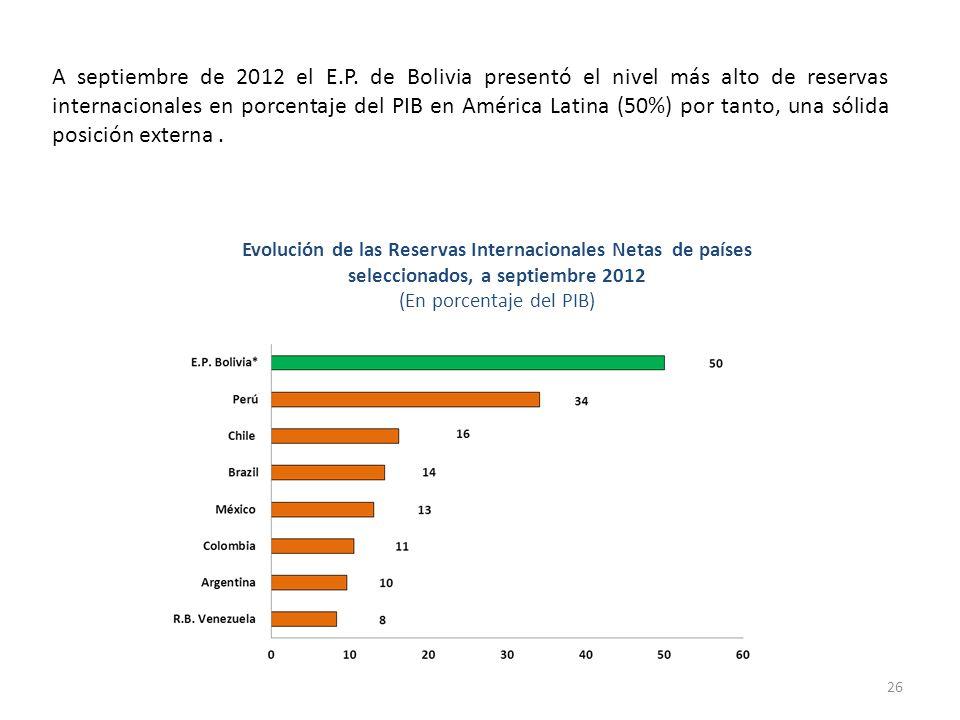 26 A septiembre de 2012 el E.P. de Bolivia presentó el nivel más alto de reservas internacionales en porcentaje del PIB en América Latina (50%) por ta