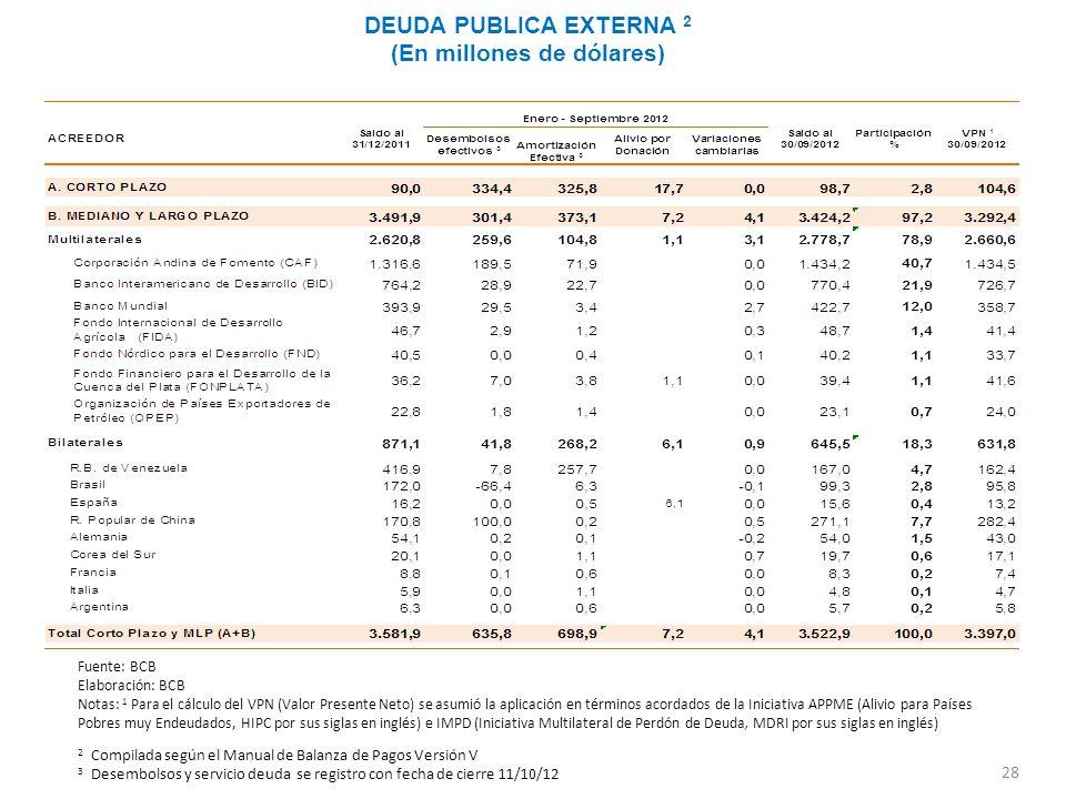 28 DEUDA PUBLICA EXTERNA 2 (En millones de dólares) 2 Compilada según el Manual de Balanza de Pagos Versión V 3 Desembolsos y servicio deuda se regist