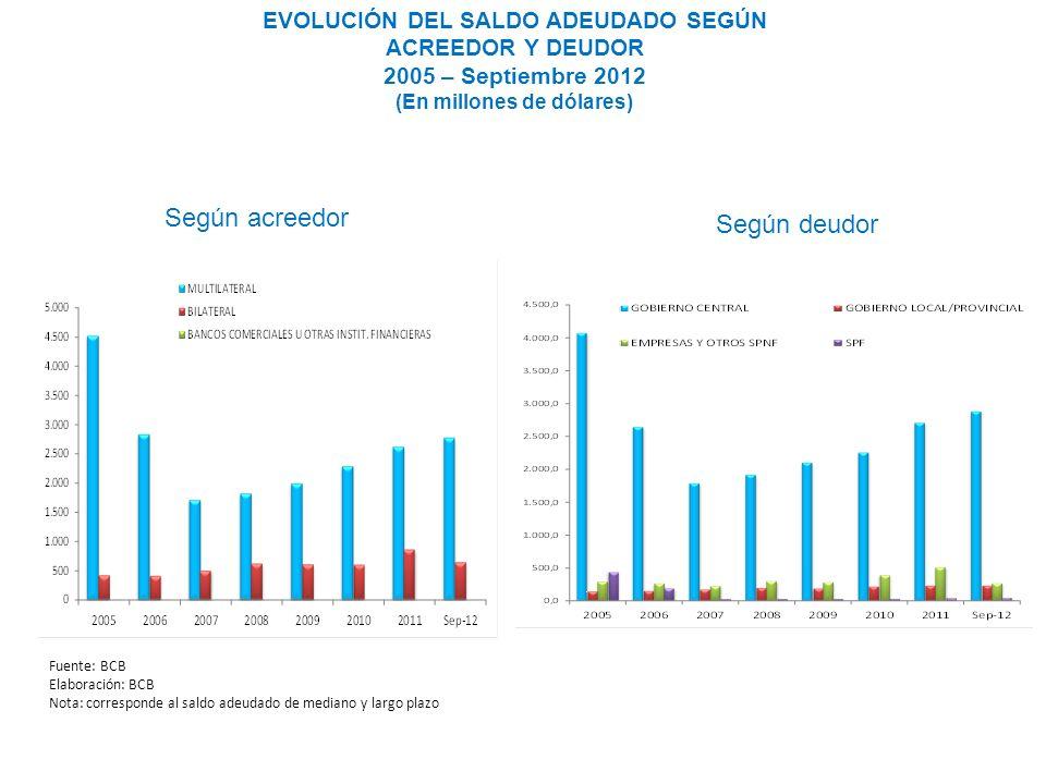 EVOLUCIÓN DEL SALDO ADEUDADO SEGÚN ACREEDOR Y DEUDOR 2005 – Septiembre 2012 (En millones de dólares) Según acreedor Según deudor Fuente: BCB Elaboraci