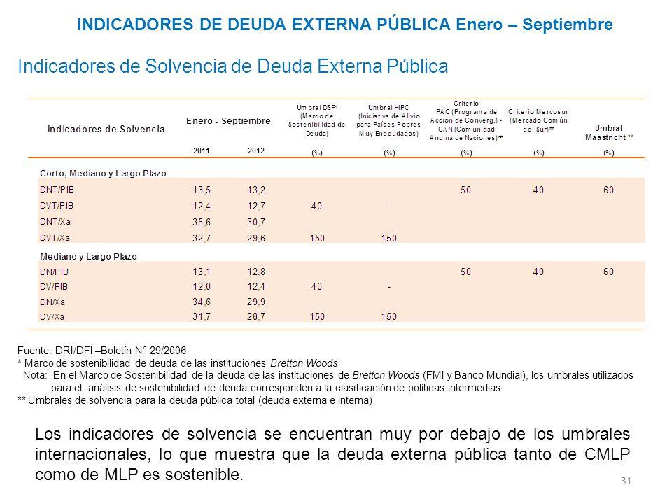 31 Los indicadores de solvencia se encuentran muy por debajo de los umbrales internacionales, lo que muestra que la deuda externa pública tanto de CML