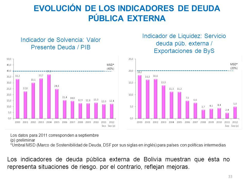 33 Indicador de Solvencia: Valor Presente Deuda / PIB EVOLUCIÓN DE LOS INDICADORES DE DEUDA PÚBLICA EXTERNA Indicador de Liquidez: Servicio deuda púb.