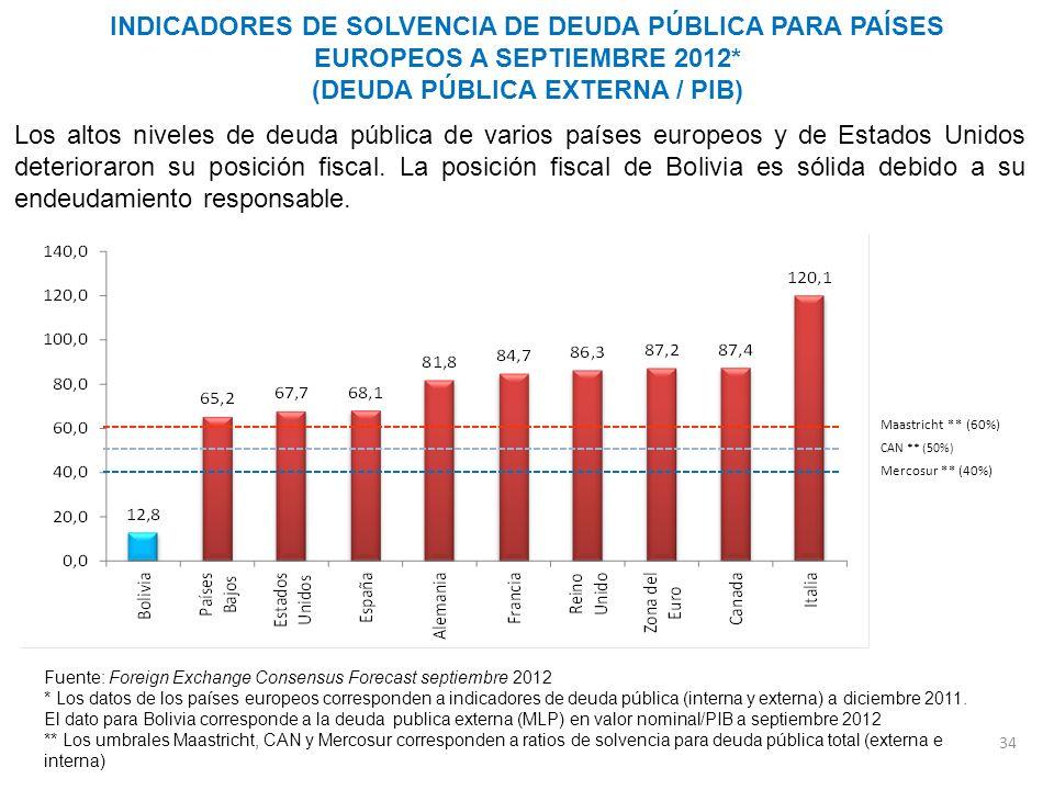 CAN ** (50%) Maastricht ** (60%) Mercosur ** (40%) INDICADORES DE SOLVENCIA DE DEUDA PÚBLICA PARA PAÍSES EUROPEOS A SEPTIEMBRE 2012* (DEUDA PÚBLICA EX