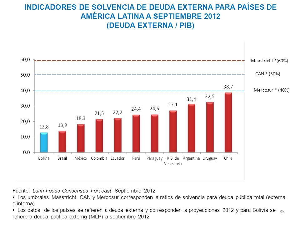 INDICADORES DE SOLVENCIA DE DEUDA EXTERNA PARA PAÍSES DE AMÉRICA LATINA A SEPTIEMBRE 2012 (DEUDA EXTERNA / PIB) 35 Fuente: Latin Focus Consensus Forec