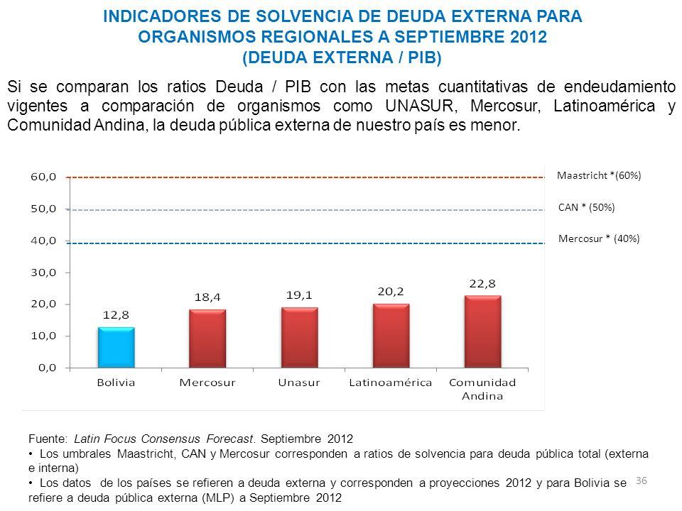 INDICADORES DE SOLVENCIA DE DEUDA EXTERNA PARA ORGANISMOS REGIONALES A SEPTIEMBRE 2012 (DEUDA EXTERNA / PIB) 36 Fuente: Latin Focus Consensus Forecast