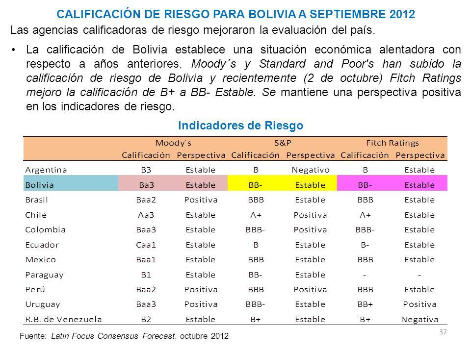 CALIFICACIÓN DE RIESGO PARA BOLIVIA A SEPTIEMBRE 2012 37 Fuente: Latin Focus Consensus Forecast. octubre 2012 Las agencias calificadoras de riesgo mej