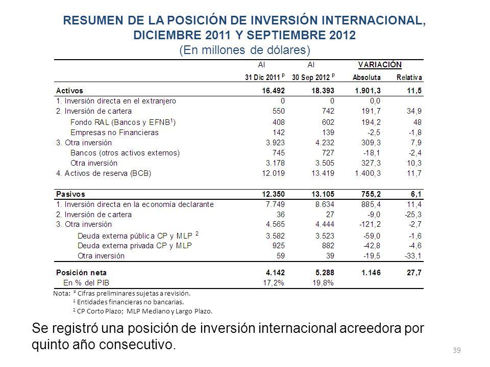 39 Se registró una posición de inversión internacional acreedora por quinto año consecutivo. Nota: P Cifras preliminares sujetas a revisión. 1 Entidad