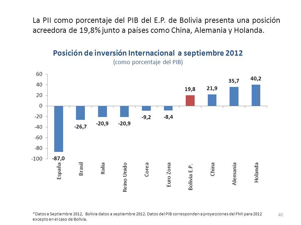 La PII como porcentaje del PIB del E.P. de Bolivia presenta una posición acreedora de 19,8% junto a países como China, Alemania y Holanda. Posición de