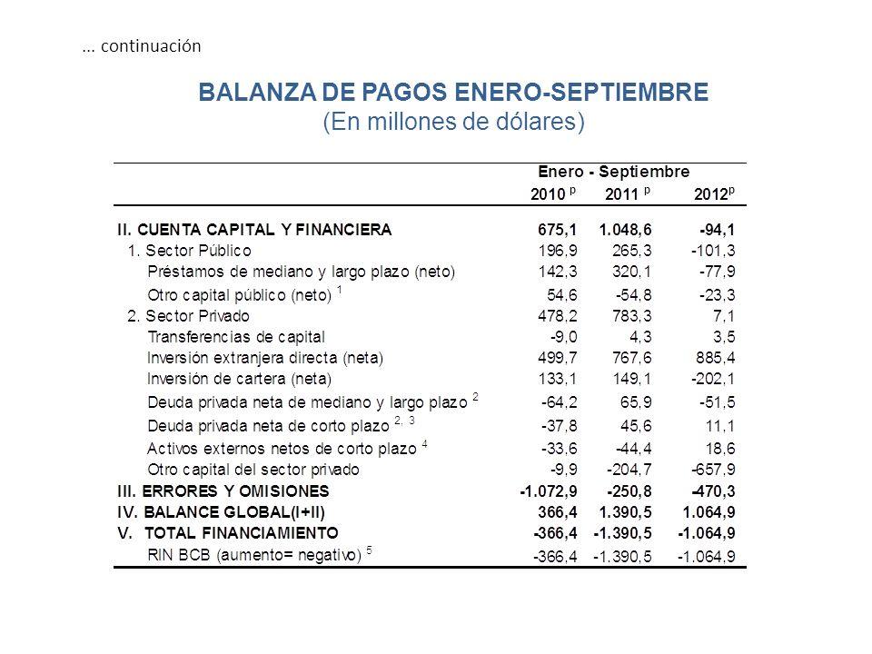 ... continuación BALANZA DE PAGOS ENERO-SEPTIEMBRE (En millones de dólares)