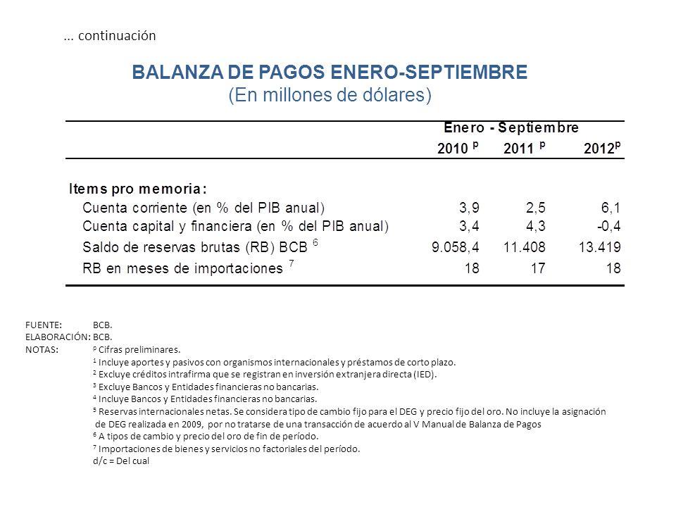 ... continuación BALANZA DE PAGOS ENERO-SEPTIEMBRE (En millones de dólares) FUENTE: BCB. ELABORACIÓN: BCB. NOTAS: p Cifras preliminares. 1 Incluye apo
