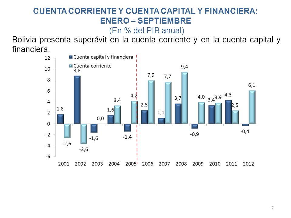 CUENTA CORRIENTE Y CUENTA CAPITAL Y FINANCIERA: ENERO – SEPTIEMBRE (En % del PIB anual) 7 Bolivia presenta superávit en la cuenta corriente y en la cu