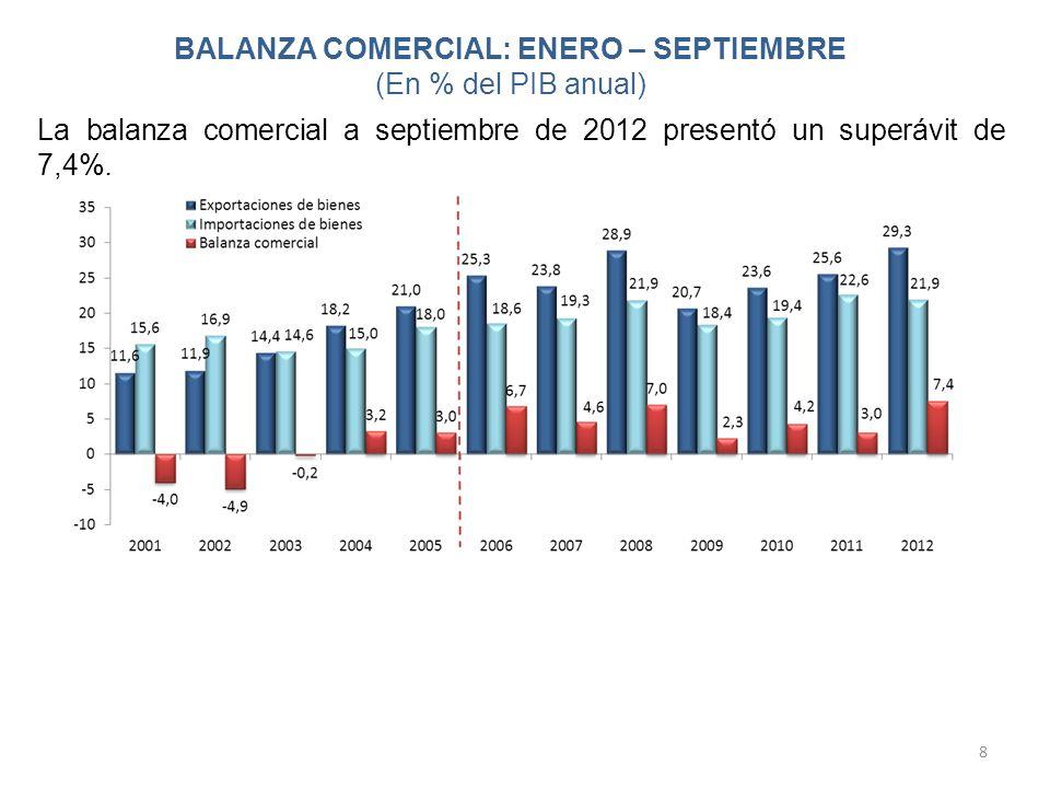 BALANZA COMERCIAL: ENERO – SEPTIEMBRE (En % del PIB anual) 8 La balanza comercial a septiembre de 2012 presentó un superávit de 7,4%.