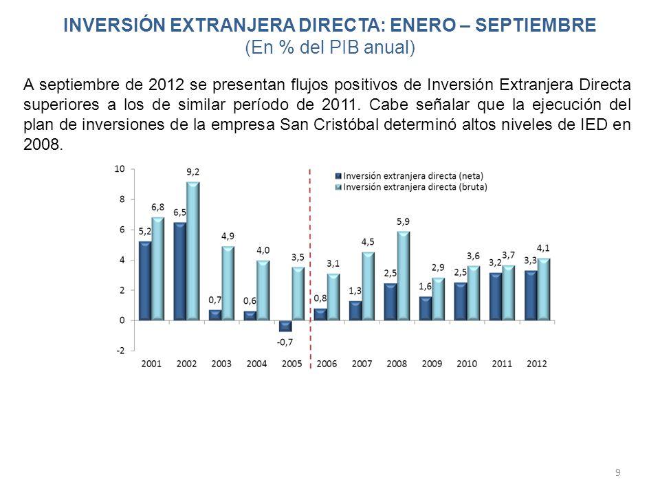 INVERSIÓN EXTRANJERA DIRECTA: ENERO – SEPTIEMBRE (En % del PIB anual) 9 A septiembre de 2012 se presentan flujos positivos de Inversión Extranjera Dir