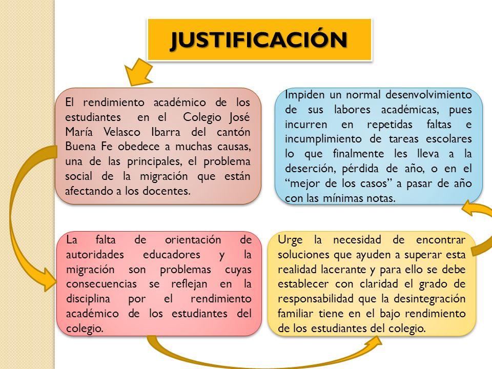 JUSTIFICACIÓNJUSTIFICACIÓN El rendimiento académico de los estudiantes en el Colegio José María Velasco Ibarra del cantón Buena Fe obedece a muchas ca