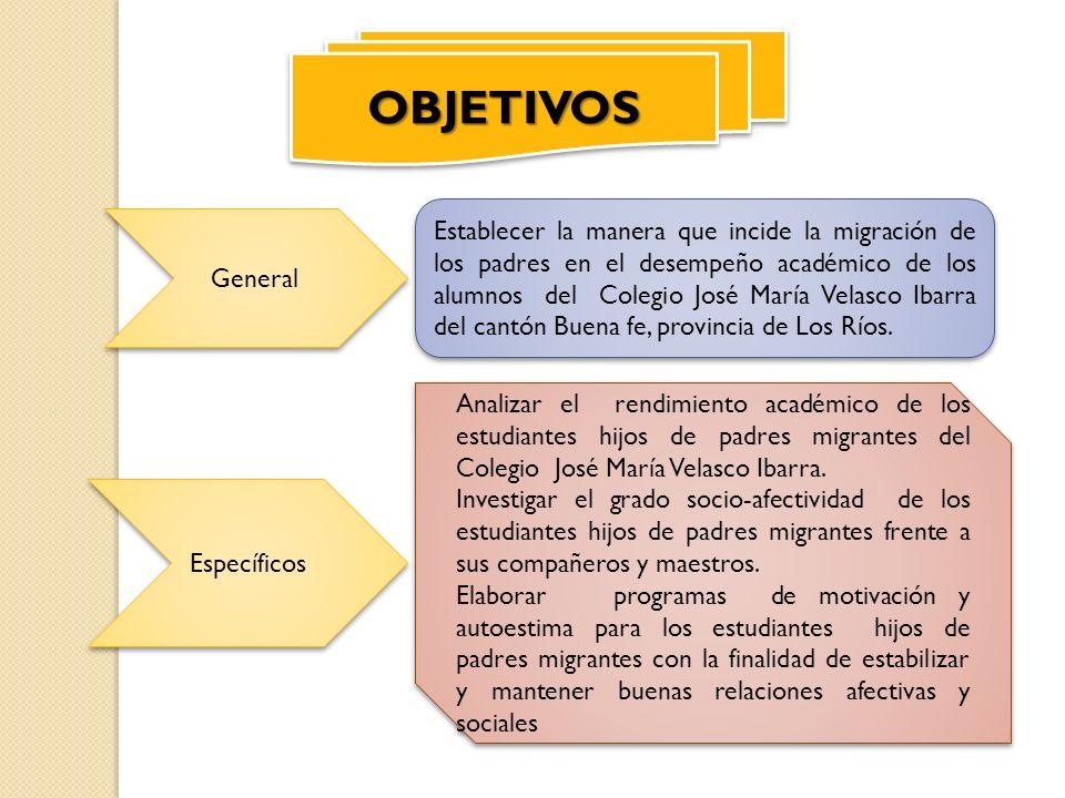 OBJETIVOSOBJETIVOS Establecer la manera que incide la migración de los padres en el desempeño académico de los alumnos del Colegio José María Velasco