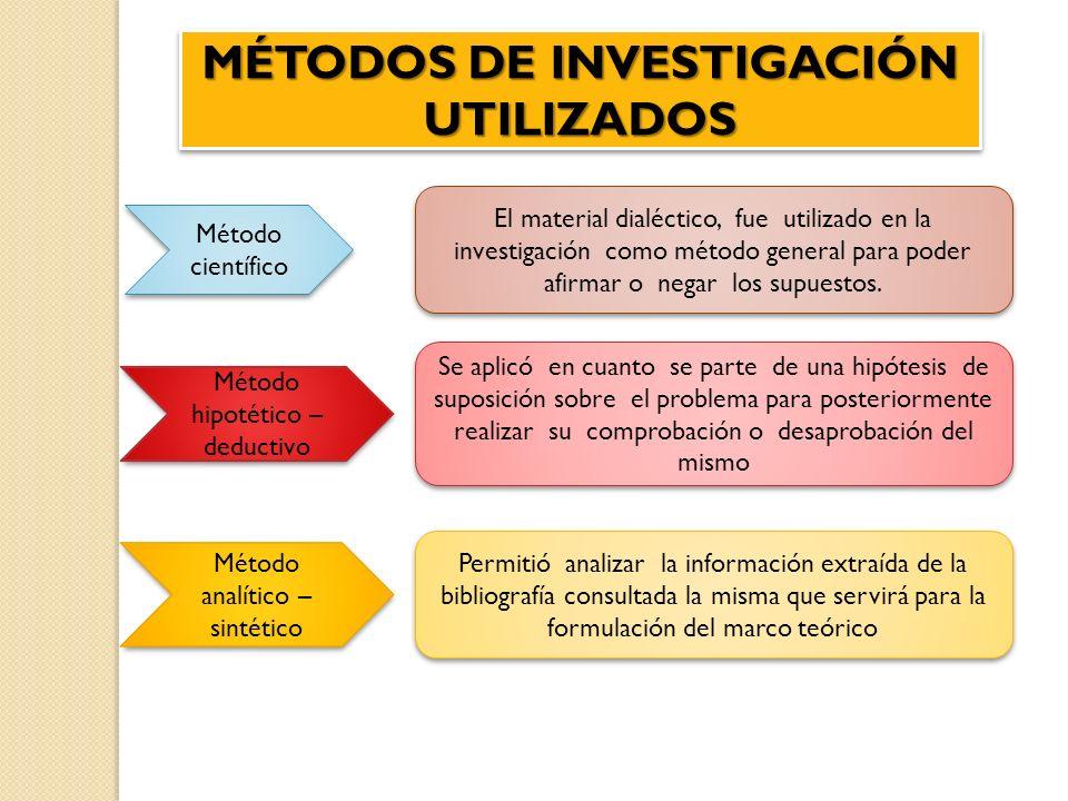 MÉTODOS DE INVESTIGACIÓN UTILIZADOS Método científico El material dialéctico, fue utilizado en la investigación como método general para poder afirmar