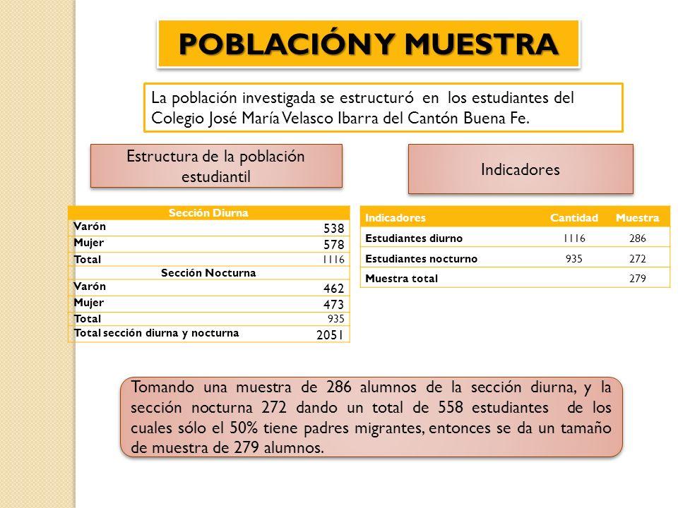 POBLACIÓN Y MUESTRA La población investigada se estructuró en los estudiantes del Colegio José María Velasco Ibarra del Cantón Buena Fe. Estructura de