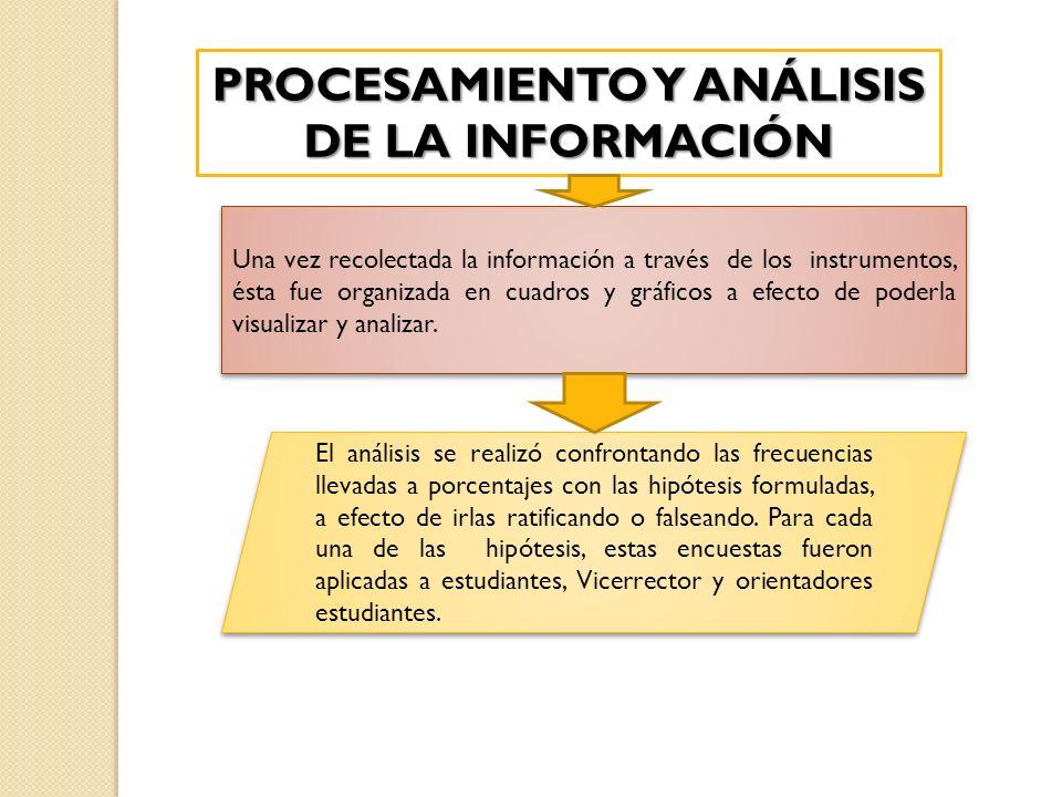 PROCESAMIENTO Y ANÁLISIS DE LA INFORMACIÓN Una vez recolectada la información a través de los instrumentos, ésta fue organizada en cuadros y gráficos