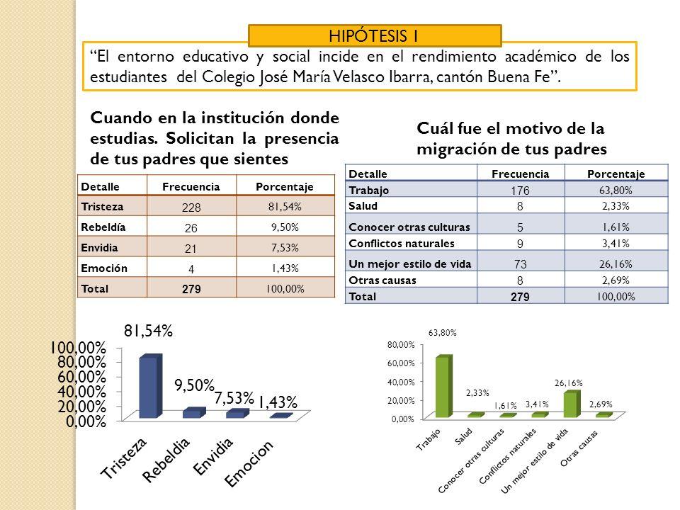El entorno educativo y social incide en el rendimiento académico de los estudiantes del Colegio José María Velasco Ibarra, cantón Buena Fe. HIPÓTESIS
