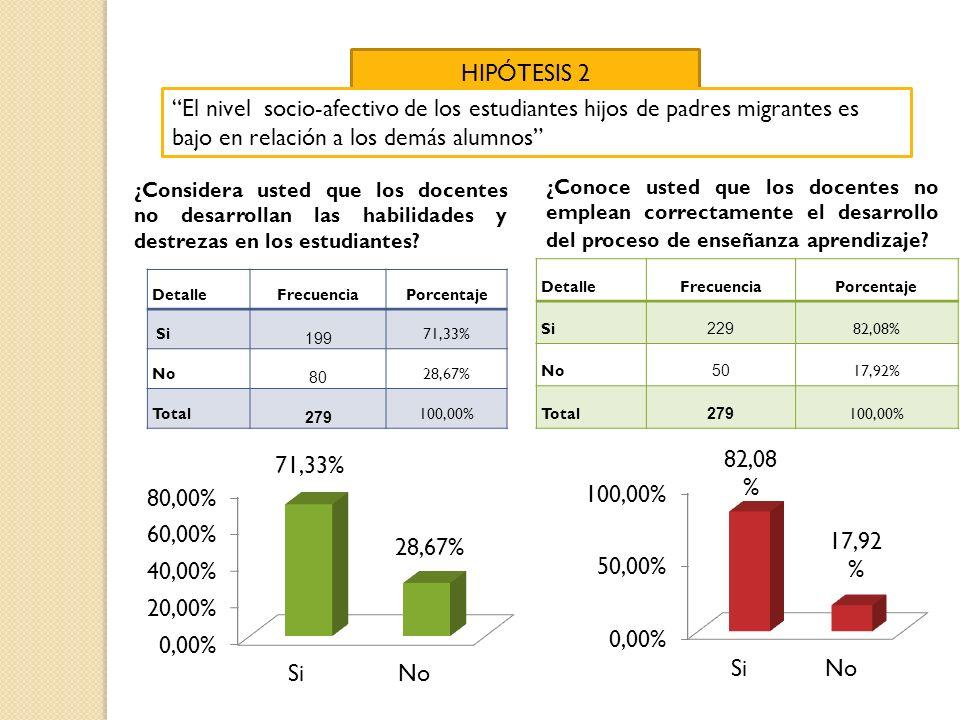 HIPÓTESIS 2 El nivel socio-afectivo de los estudiantes hijos de padres migrantes es bajo en relación a los demás alumnos ¿Considera usted que los doce