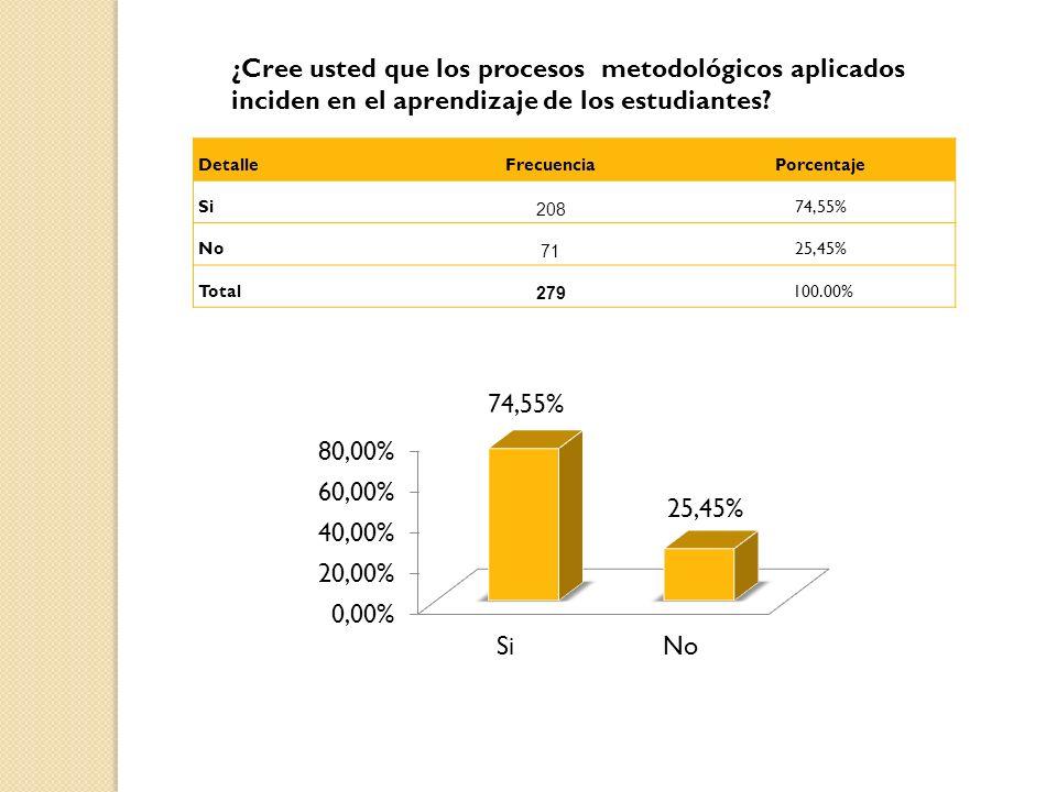 ¿Cree usted que los procesos metodológicos aplicados inciden en el aprendizaje de los estudiantes? DetalleFrecuenciaPorcentaje Si 208 74,55% No 71 25,