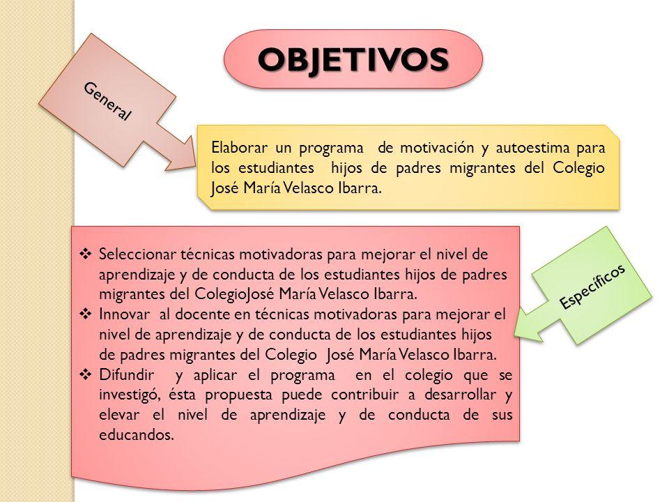 OBJETIVOSOBJETIVOS Seleccionar técnicas motivadoras para mejorar el nivel de aprendizaje y de conducta de los estudiantes hijos de padres migrantes de