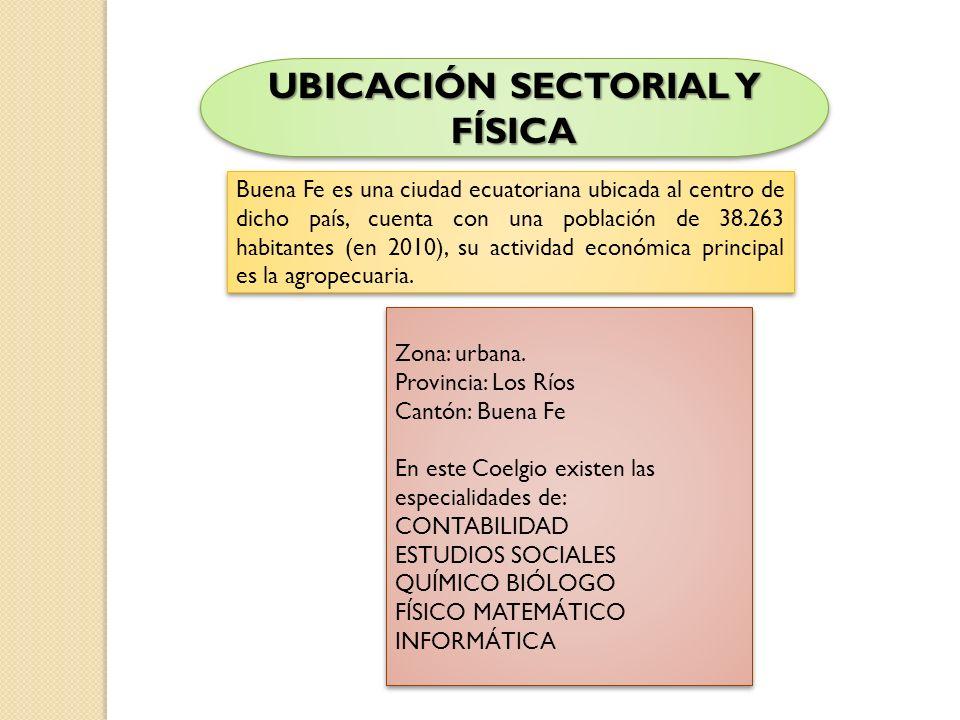 UBICACIÓN SECTORIAL Y FÍSICA Buena Fe es una ciudad ecuatoriana ubicada al centro de dicho país, cuenta con una población de 38.263 habitantes (en 201