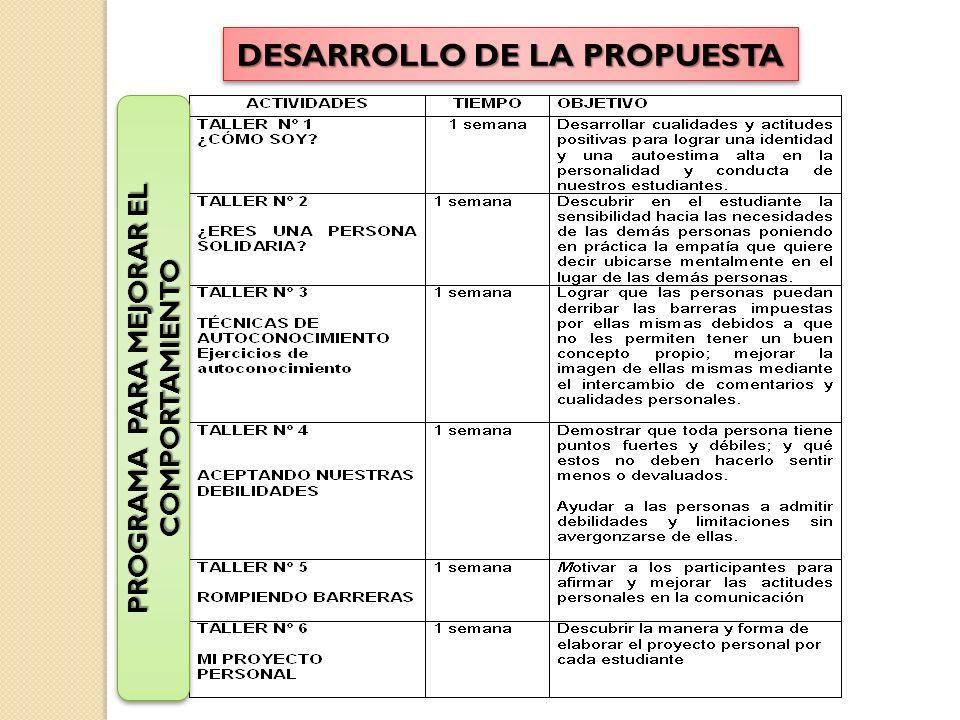 DESARROLLO DE LA PROPUESTA PROGRAMA PARA MEJORAR EL COMPORTAMIENTO