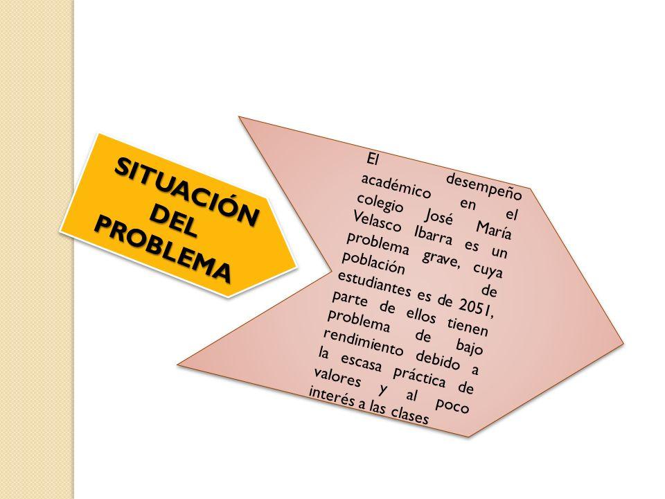 SITUACIÓN DEL PROBLEMA El desempeño académico en el colegio José María Velasco Ibarra es un problema grave, cuya población de estudiantes es de 2051,