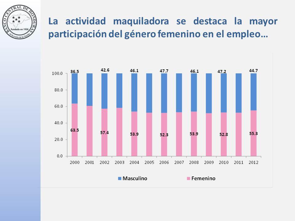 La actividad maquiladora se destaca la mayor participación del género femenino en el empleo…