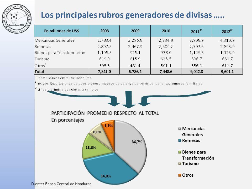 14 (En millones de US $ y variaciones porcentuales) Fuente: Banco Central de Honduras.