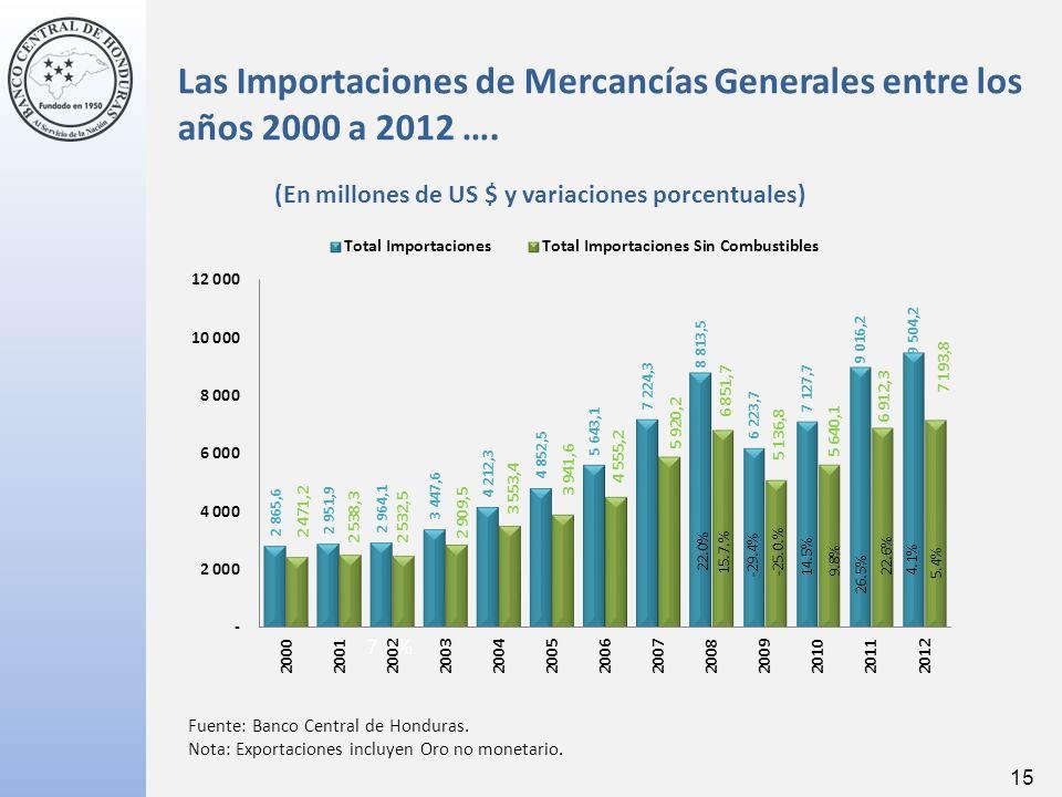15 Fuente: Banco Central de Honduras.Nota: Exportaciones incluyen Oro no monetario.