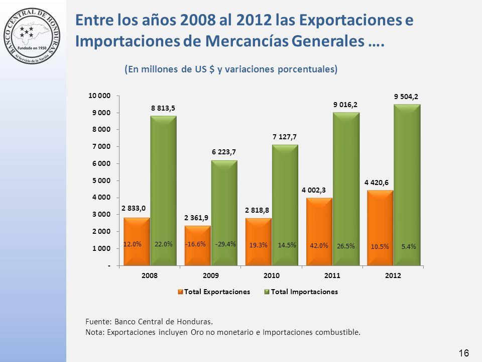 16 5.4% 14.5% 42.0% 26.5% 10.5% 19.3% -16.6%-29.4%22.0%12.0% Fuente: Banco Central de Honduras.