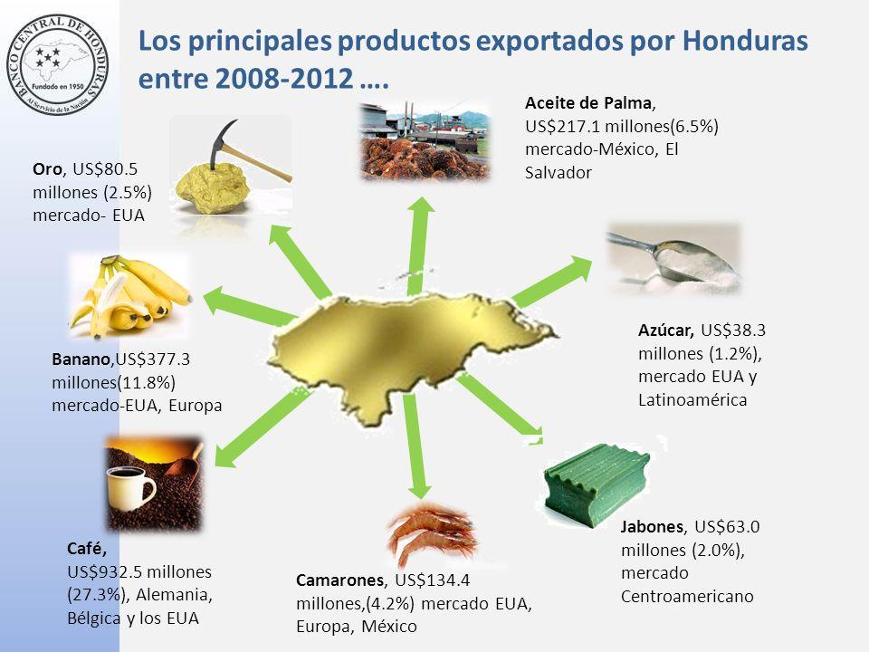 Banano,US$377.3 millones(11.8%) mercado-EUA, Europa Oro, US$80.5 millones (2.5%) mercado- EUA Aceite de Palma, US$217.1 millones(6.5%) mercado-México, El Salvador Azúcar, US$38.3 millones (1.2%), mercado EUA y Latinoamérica Jabones, US$63.0 millones (2.0%), mercado Centroamericano Camarones, US$134.4 millones,(4.2%) mercado EUA, Europa, México Café, US$932.5 millones (27.3%), Alemania, Bélgica y los EUA Los principales productos exportados por Honduras entre 2008-2012 ….