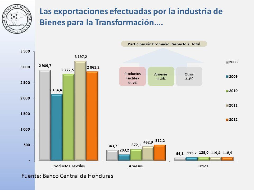 Fuente: Banco Central de Honduras Participación Promedio Respecto al Total Arneses 11.0% Productos Textiles 85.7% Otros 3.4% Las exportaciones efectuadas por la industria de Bienes para la Transformación….