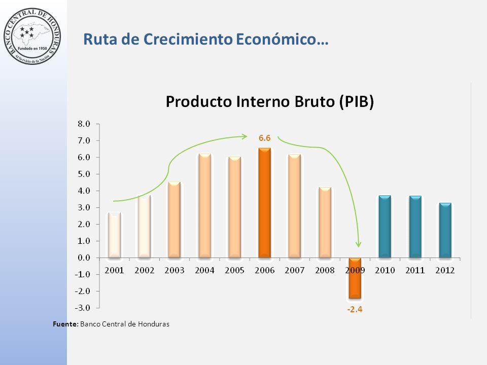 Ruta de Crecimiento Económico… Fuente: Banco Central de Honduras