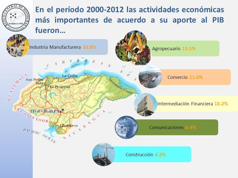 En el período 2000-2012 las actividades económicas más importantes de acuerdo a su aporte al PIB fueron… Industria Manufacturera 20.8% Agropecuario 13.5% Comercio 11.0% Construcción 4.2% Comunicaciones 6.4% Intermediación Financiera 10.2%