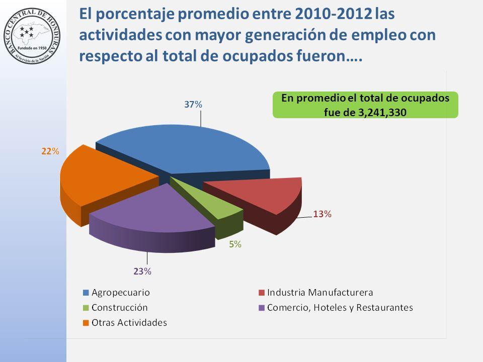 El porcentaje promedio entre 2010-2012 las actividades con mayor generación de empleo con respecto al total de ocupados fueron….