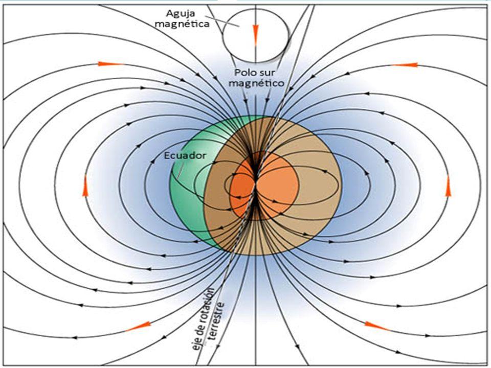 MAGNETISMO TERRESTRE El campo magnético terrestre (también llamado campo geomagnético) es el campo magnético que se extiende desde el núcleo interno de la Tierra hasta el límite en el que se encuentra con el viento solar, una corriente de partículas energéticas que emana de Sol.