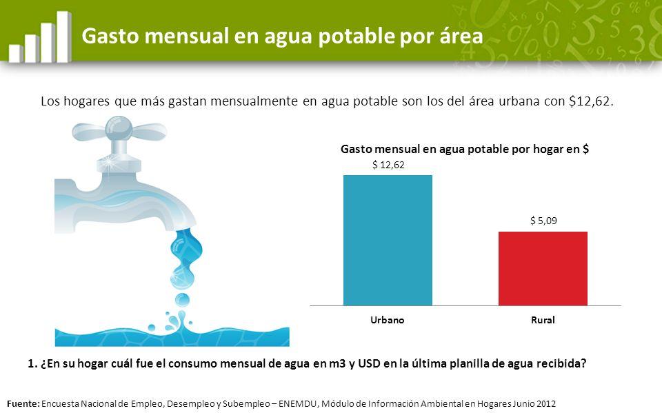 Gasto mensual en agua potable por área Los hogares que más gastan mensualmente en agua potable son los del área urbana con $12,62. 1. ¿En su hogar cuá