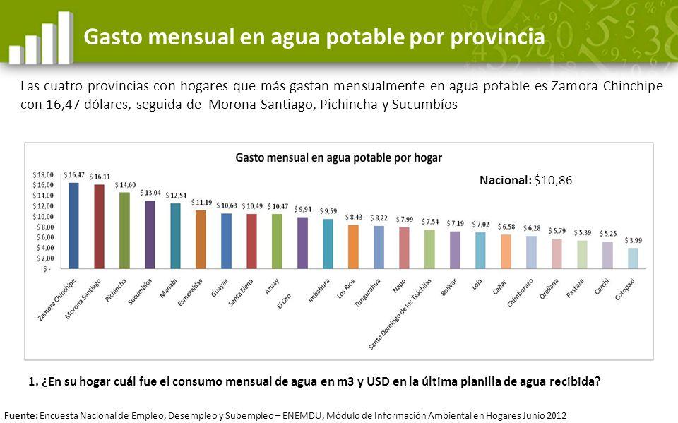 Gasto mensual en agua potable por provincia Las cuatro provincias con hogares que más gastan mensualmente en agua potable es Zamora Chinchipe con 16,4