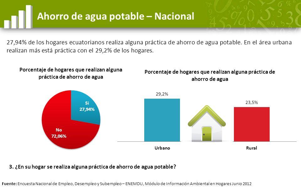 Ahorro de agua potable – Nacional 27,94% de los hogares ecuatorianos realiza alguna práctica de ahorro de agua potable. En el área urbana realizan más