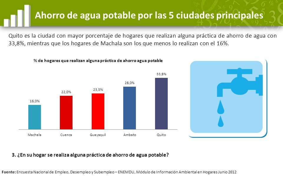 Ahorro de agua potable por las 5 ciudades principales Quito es la ciudad con mayor porcentaje de hogares que realizan alguna práctica de ahorro de agu