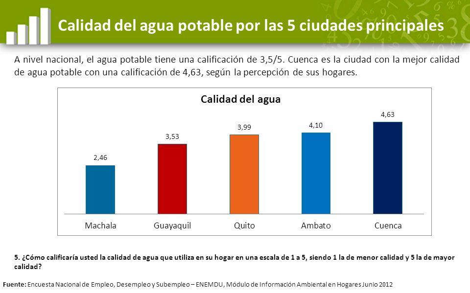 Calidad del agua potable por las 5 ciudades principales A nivel nacional, el agua potable tiene una calificación de 3,5/5. Cuenca es la ciudad con la