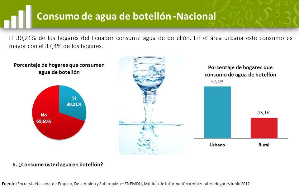 Consumo de agua de botellón -Nacional El 30,21% de los hogares del Ecuador consume agua de botellón. En el área urbana este consumo es mayor con el 37